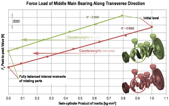 Dependence of transverse load of the middle main bearing upon  a twin-cylinder product moment of inertia