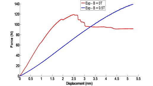 Three-point bending strength-displacement curve of the sandwich beam  with and without magnetic field intensity