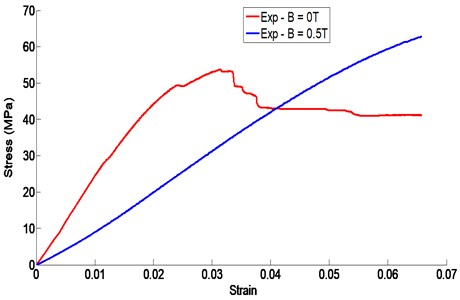 Three-point bending stress/strain curve of the sandwich beam  with and without magnetic field intensity