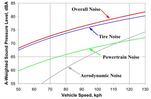 Contributions of various sub-sources of highway traffic noise (source from Bernhard and Wayson, 2005 [24], Fig. 11; reprinted with permission from Ms. Amy Miller of Asphalt Pavement Alliance)