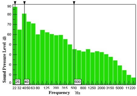 Interior noise spectrum at speed 80 km/h (source from Chang et al., 2010 [27],  Fig. 4; reprinted with permission from IEEE)