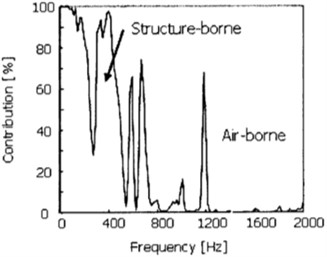 Contribution of tire structure-borne and airborne noise for interior noise  (source from Kitahara, 2011 [33], Fig. 2; reprinted under fair use provision)