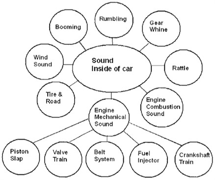 Sound qualities in compartment of passenger car (source from Lee et al., 2005 [49], Fig. 1; reprinted with permission from Mr. Craig Myles on behalf of SAGE Ltd. Permissions Team)