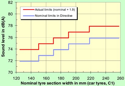 Noise emission limits according to Directive 2001/43/EC (source from FEHRL, 2001 [69], Appendices Fig. 3; reprinted under fair use provision)