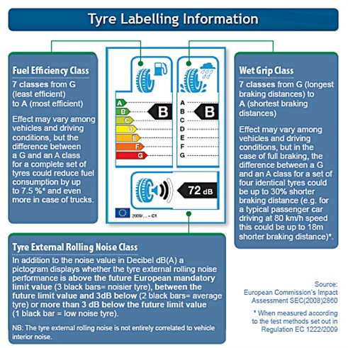 Tire labeling information (source from ETRMA, 2011 [77];  reprinted with permission from ETRMA)