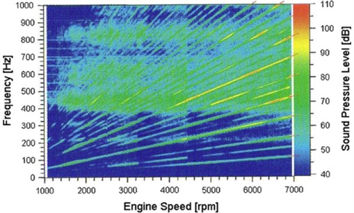 Sound pressure level of intake orifice noise versus engine speed and frequency (source from Braun et al., 2013 [4], Fig. 14; original from Zeller, 2009 [8]; reprinted with permission from Elsevier)