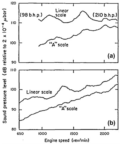 Sound pressure level of exhaust noise versus engine speed (source from Braun et al., 2013 [4],  Fig. 16; original from Alfredson and Davies, 1970 [9]; reprinted with permission from Elsevier)