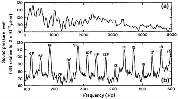 Typical frequency spectrum of exhaust noise measured at 1880 rpm and 0.9 m from the outlet:  a) 0–5000 Hz; (b) 100–600 Hz (source from Braun et al., 2013 [4], Fig. 17; original from Alfredson  and Davies, 1970 [9]; reprinted with permission from Elsevier)