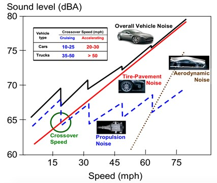 Vehicle noise components versus speed (source from Rasmussen et al., 2007 [18], Fig. 7;  reprinted with permission from Dr. Robert Otto Rasmussen of The Transtec Group, Inc., USA)