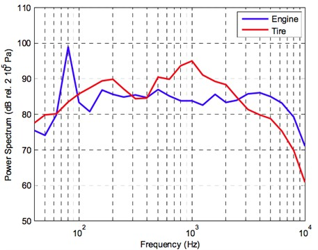 Power spectrum of the microphone signals situated close to the engine (blue) and close  to the tire (red) for pass-by velocity of 70 km/h (source from Bravo et al., 2012 [13],  Fig. 3; reprinted with permission from ASME)
