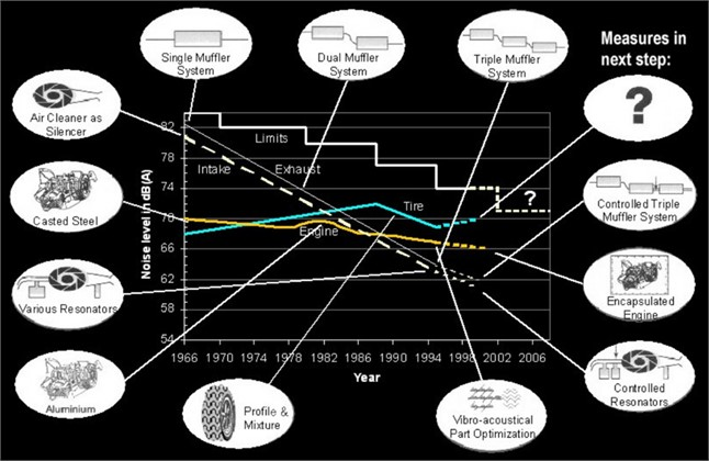 The most important reduction measures employed in a common car in order to satisfy various  steps in tightened noise emission limits in Germany and the EU. Note that the curves indicate  how the limits and the sources engine, intake, exhaust and tire have developed over time.  (Source from Sandberg, 2001 [22], Fig. 3; reprinted under fair use provision)