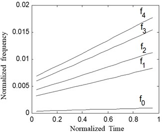 Frequency curve of rotate speed  and meshing component
