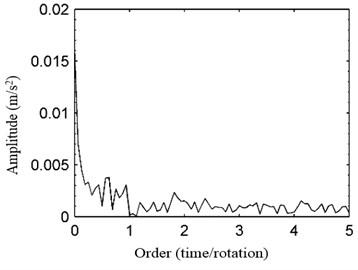 OEDS of original  vibration signal