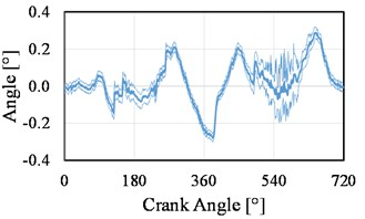 Measured piston: a) lateral motion, b) tilt angle for 1,000 rpm
