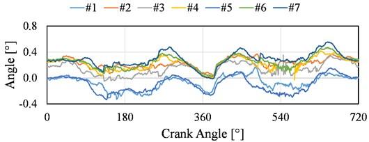 Measurements of the piston tilt angle for different laser sensor locations