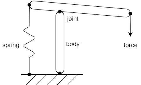 Schematic mechanism made up of rigid bodies, kinematic joints, spring and outer force