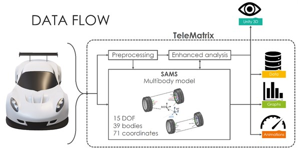 Processing and visualization of data in TeleMatrix