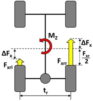 Active yaw moment control scheme: Mz – additional yaw moment, ∆Fx – longitudinal forces difference, tr – rear axle track, Fxrl, Fxrr – rear left and rear right wheel longitudinal force,  Fxr – rear axle longitudinal force