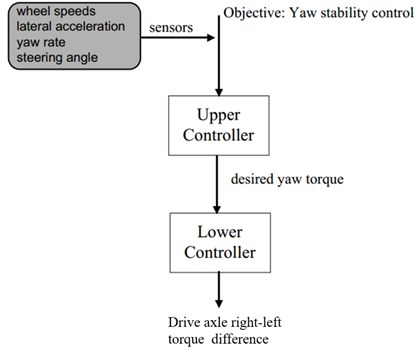 Structure of active yaw control system algorithm [4]
