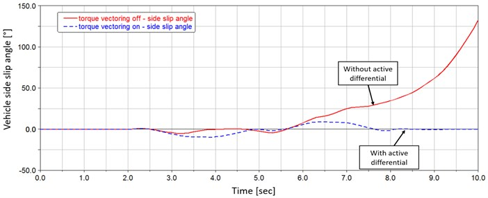 Vehicle side slip angle comparison during single lane change maneuver on wet road