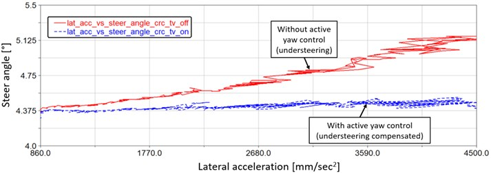 Vehicle understeering comparison during steady state cornering