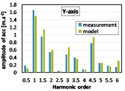 Harmonic analyses of acceleration at the gearbox mount (2000 rpm, full load)