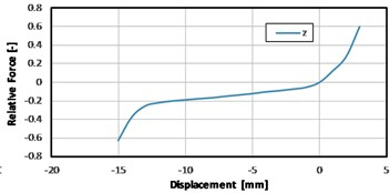 Measured results of a gearbox mount static stiffness