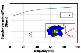 Measured results of a gearbox mount dynamic stiffness (complex stiffness amplitude)