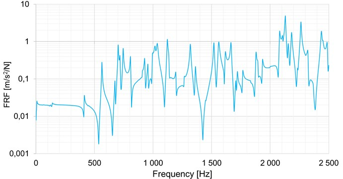 Frequency response function of heavy-duty gearbox obtained by technical experiment