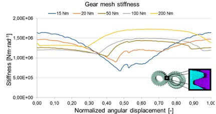 Gear mesh stiffness and gear mesh backlash for one gear pair