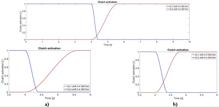 Time dependency of normalized clutch activation for: a) first variant, b) second variant