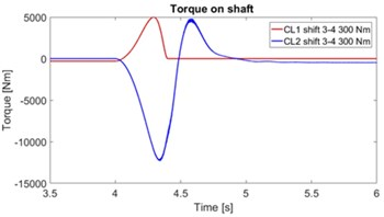 Torque dependency during clutch activation for: a) first variant, b) second variant