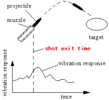 Sketch of the role of the shot exit time in the vibration measurement
