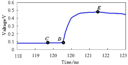 The time signal curves of voltage pulse during projectile leaving muzzle