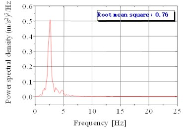 Acceleration power spectral density of the seat in the Z direction under random setting  when the speed is 80 km/h