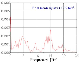 The acceleration power spectral density of  the seat in the Y directionunder random setting  when the speed is 80 km/h