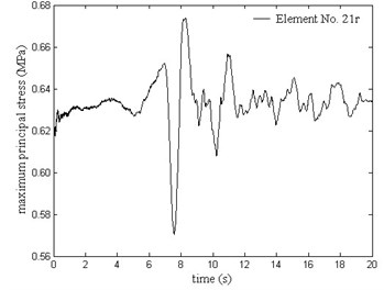 Maximum principal stress history of Element No. 21r