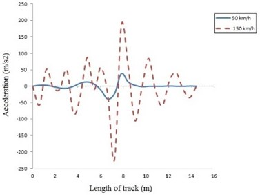 Acceleration of beam on discrete elastic support at:  a) 50 and 150 km/h, b) 150 and 250 km/h