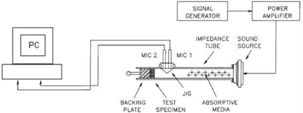 The tube impedance with 2 microphones and the set-up used to measure NAC
