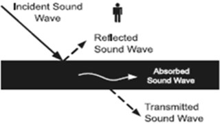 Three cases may occur for an incident sound wave to a surface