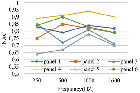 The effect of layer configuration on NAC of the panels