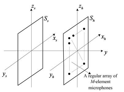 Microphone array signal sampling model