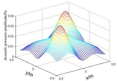 Plane sound pressure distribution at 0.2 m