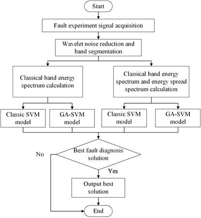 Flowchart of the fault diagnosis algorithm