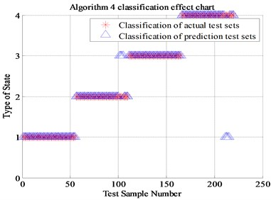 The classification results of four algorithms