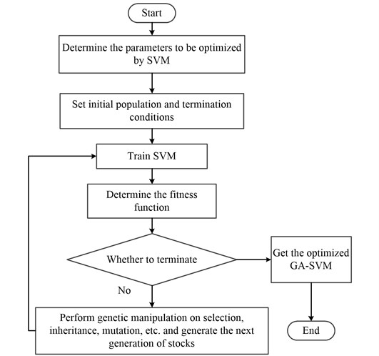The flow chart of GA optimized SVM parameters