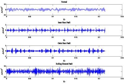 The original vibration signals of four states