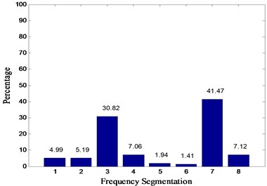 Energy spectrum distribution diagrams of four states:  a) normal, b) inner race fault, c) outer race fault, d) rolling element fault