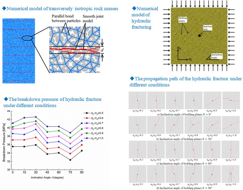 Numerical simulation of hydraulic fracturing in transversely isotropic rock masses based on PFC-2D