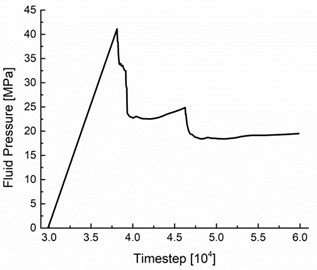 The fluid pressure history at the injection borehole under different in-situ stress conditions:  a) σh= 5 MPa, b) σh= 6 MPa, c) σh= 7 MPa, d) σh= 8 MPa, e) σh= 9 MPa, f) σh= 10 MPa